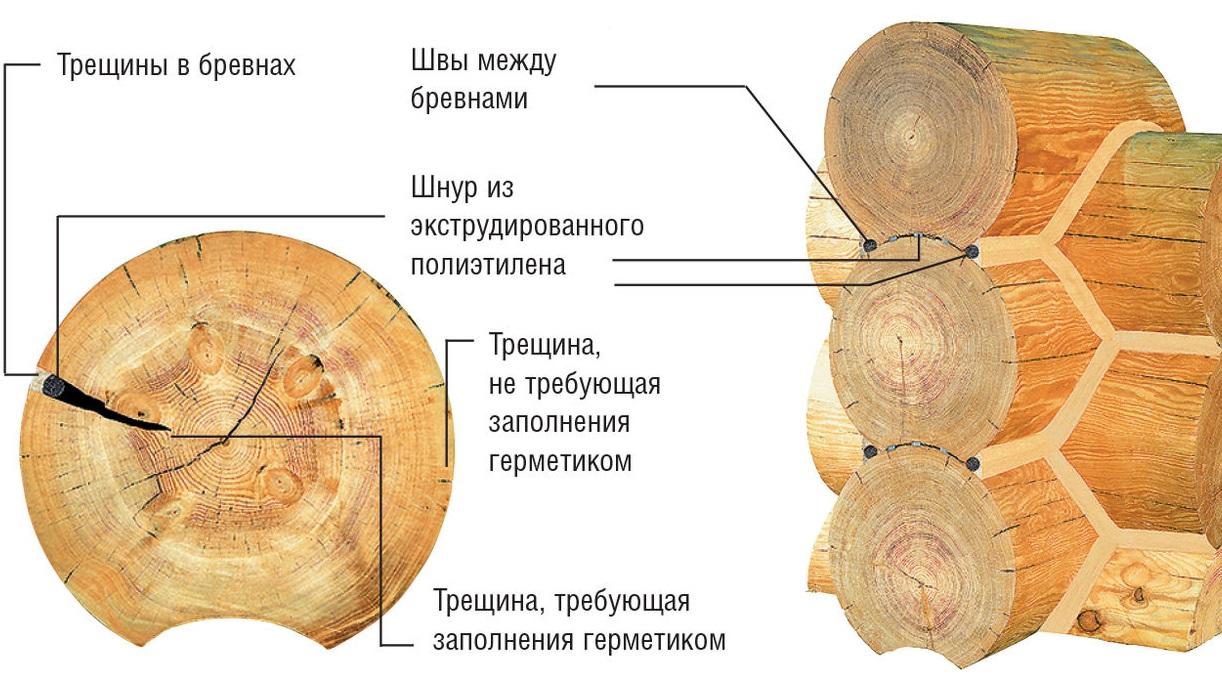 Области применения теплого шва
